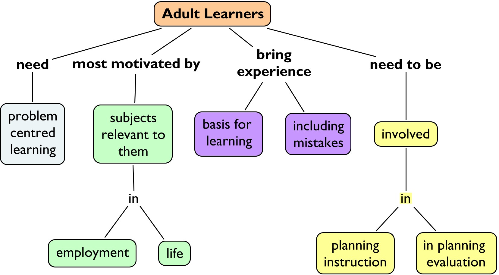 Motivation adult learner