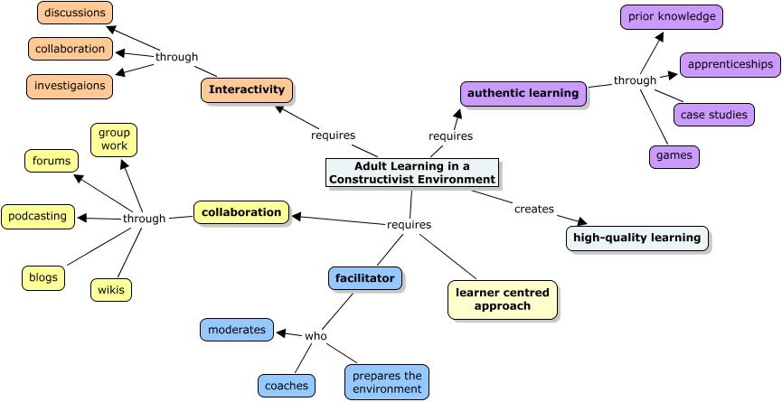 Constructivism Etec 512 Adult And Training Applications
